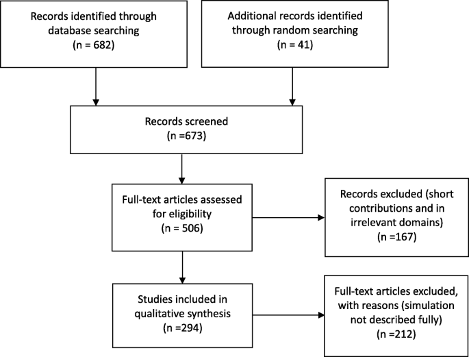 A systematic literature review of simulation models for non