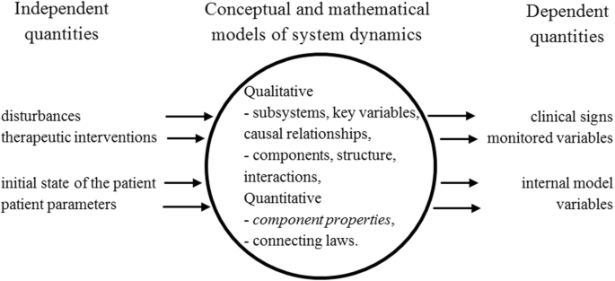 Explanatory models in neonatal intensive care: a tutorial