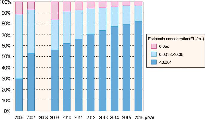 Annual Dialysis Data Report 2016, JSDT Renal Data Registry