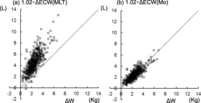 Novel equations for bioimpedance spectroscopy to calculate body