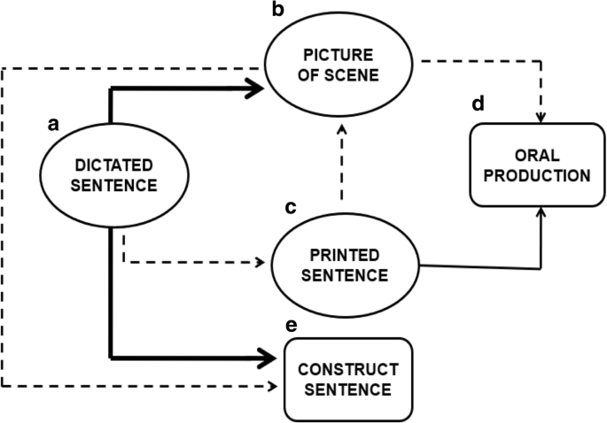 Improving oral sentence production in children with cochlear