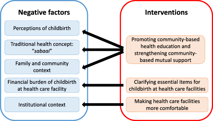 Factors influencing the choice of facility-based delivery in