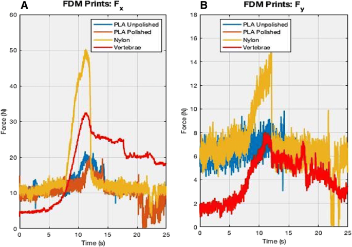 Material characterization and selection for 3D-printed spine models