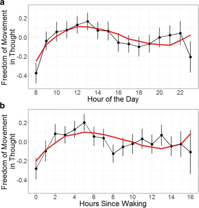 Mind-wandering rates fluctuate across the day: evidence from