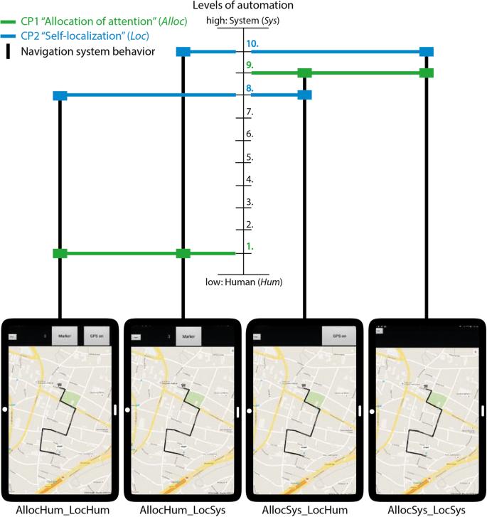 How does navigation system behavior influence human behavior