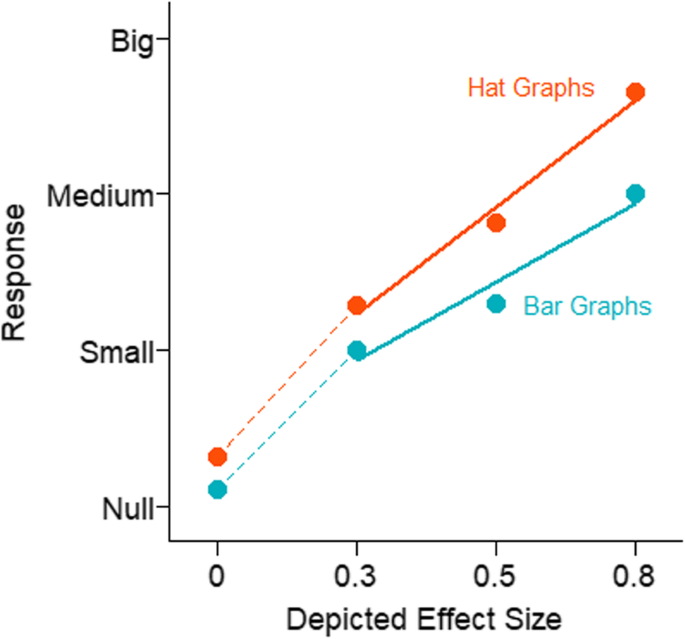 Introducing hat graphs | Cognitive Research: Principles and