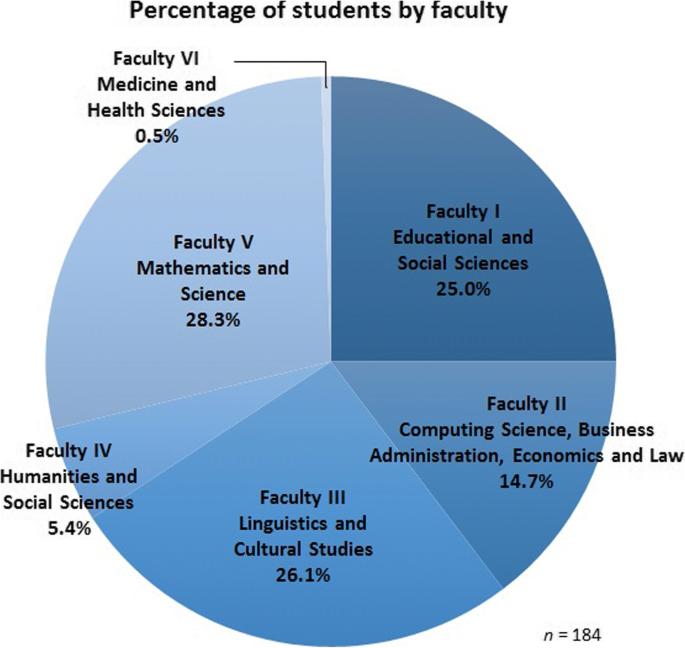Digital transformation in German higher education: student