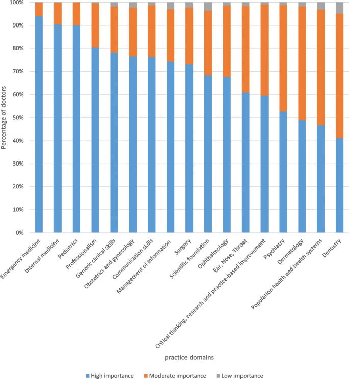 Practice analysis of junior doctors in Ethiopia
