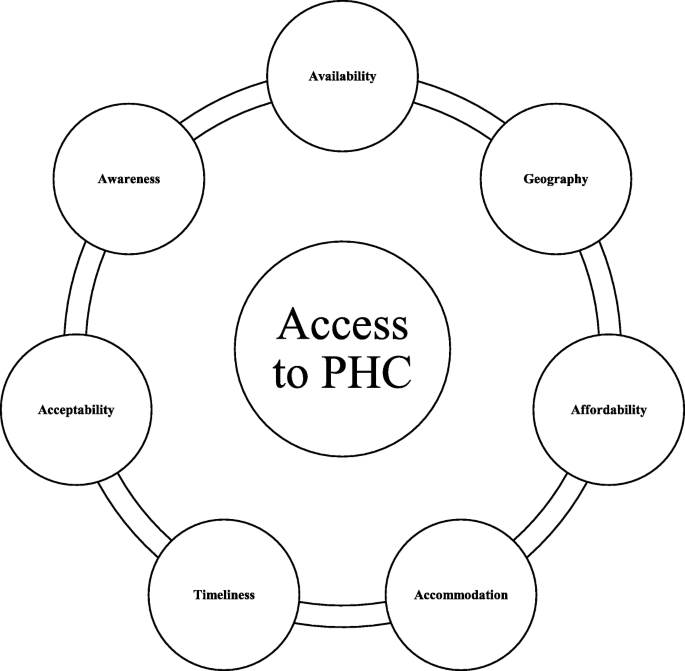 Factors affecting access to primary health care services for