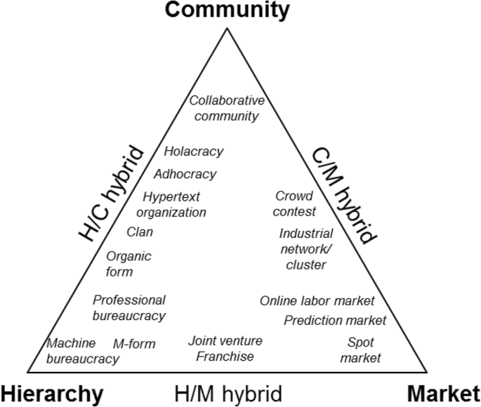 Collaborative Organizational Forms On Communities Crowds And New Hybrids Journal Of Organization Design Full Text