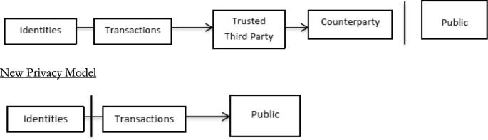 Bitcoin and the rise of decentralized autonomous