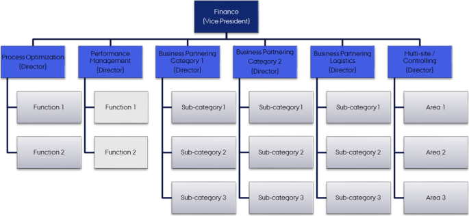 Navigating In A Hierarchy How Middle Managers Adapt Macro Design Springerlink