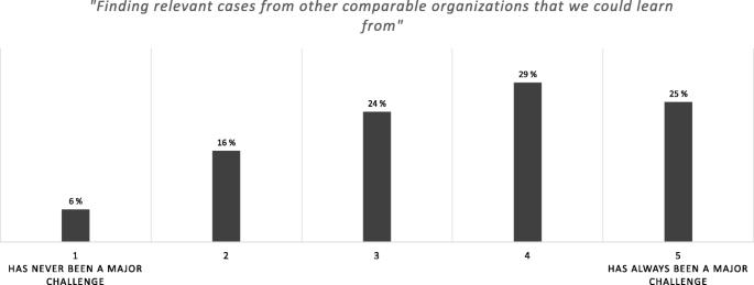 Organization Design Challenges Results From A Practitioner Survey Springerlink