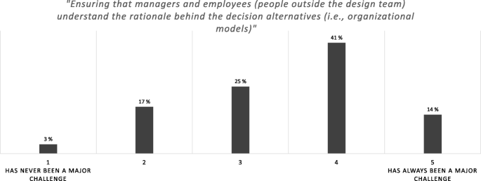 Organization Design Challenges Results From A Practitioner Survey Journal Of Organization Design Full Text