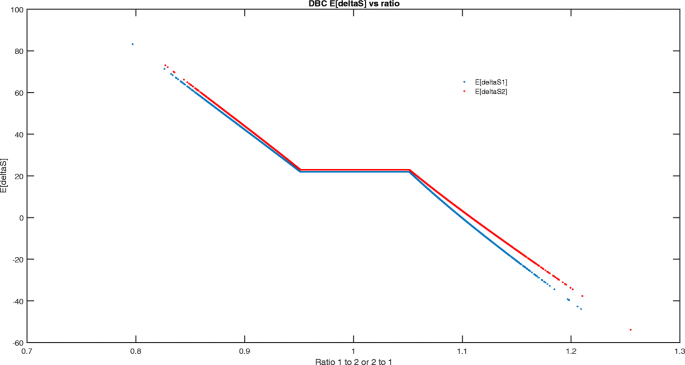 Zero covariation returns   Probability, Uncertainty and