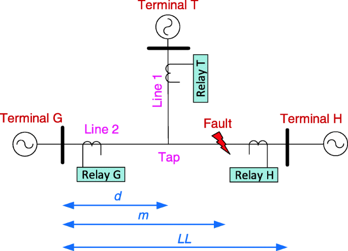 Estimating zero-sequence impedance of three-terminal