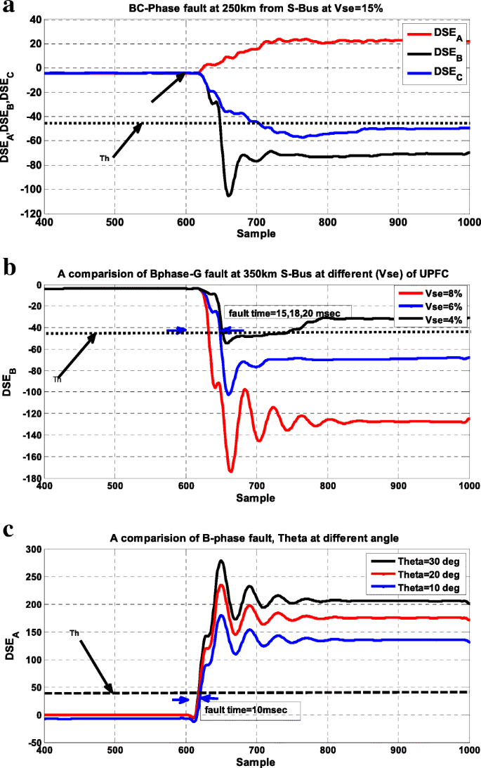 A critical fault detection analysis & fault time in a UPFC