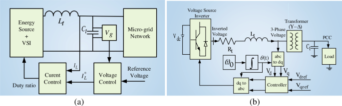 A Survey On Control Issues In Renewable Energy Integration And Microgrid Springerlink
