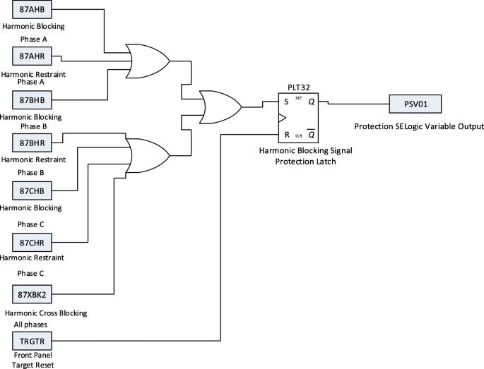 Iec61850 Standard Based Harmonic Blocking Scheme For Power Transformers Springerlink