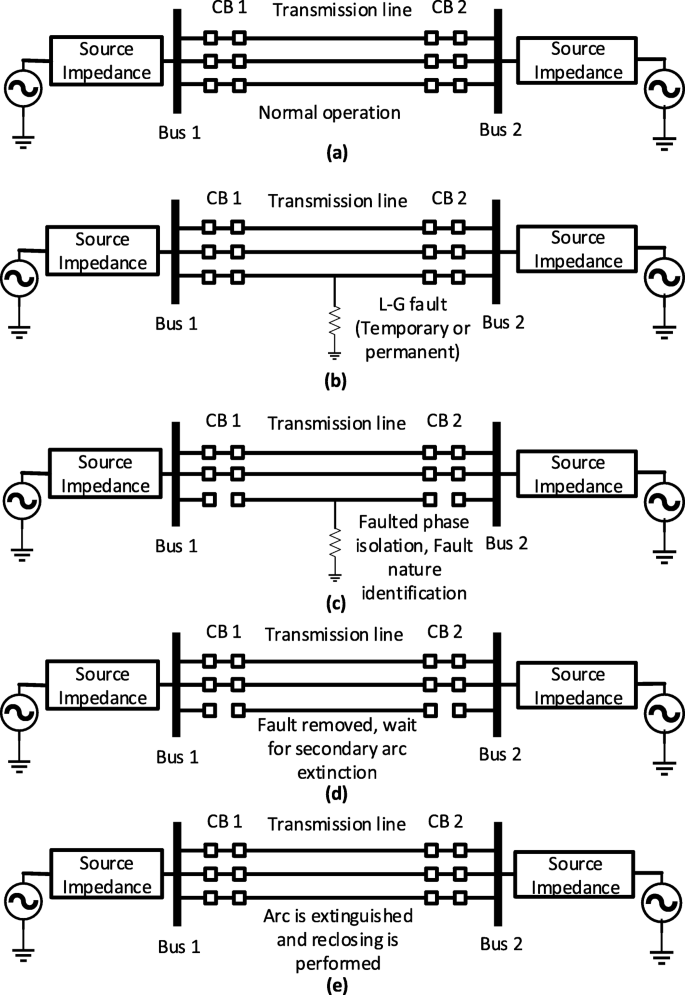 A Review Of Single Phase Adaptive Auto Reclosing Schemes For Ehv Transmission Lines Springerlink