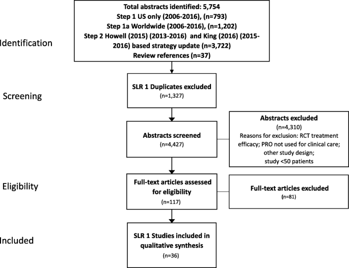 Exploring the implementation of patient-reported outcome