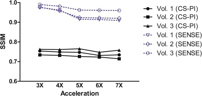 Evaluation of compressed sensing MRI for accelerated bowel