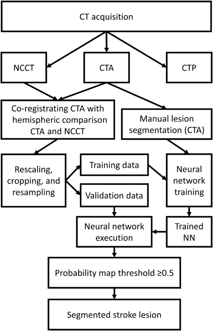 3D convolutional neural networks applied to CT angiography