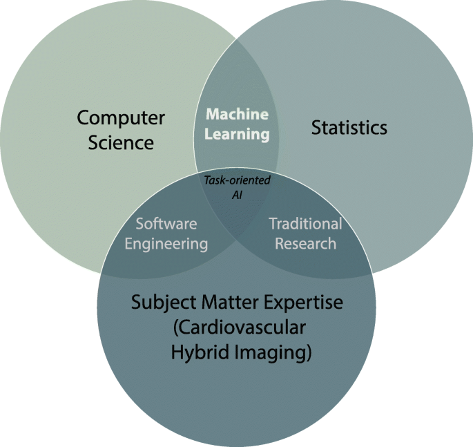 The machine learning horizon in cardiac hybrid imaging | European