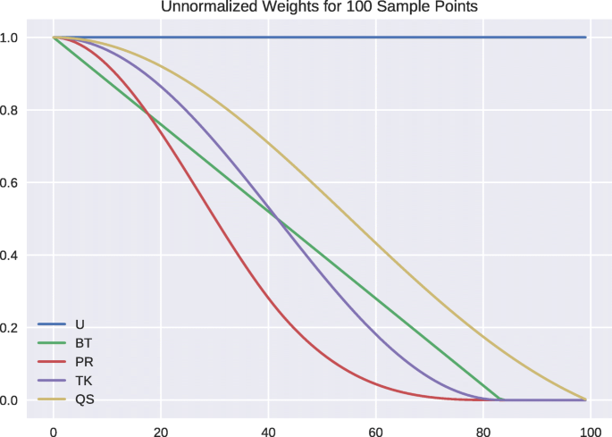 Unbiased weighted variance and skewness estimators for overlapping