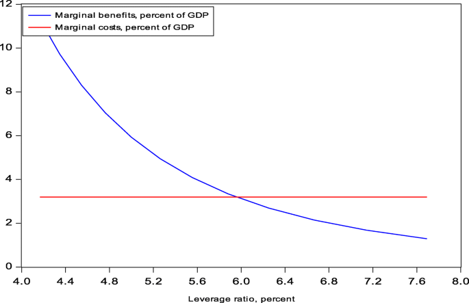 Optimal equity capital requirements for large Swiss banks | Swiss