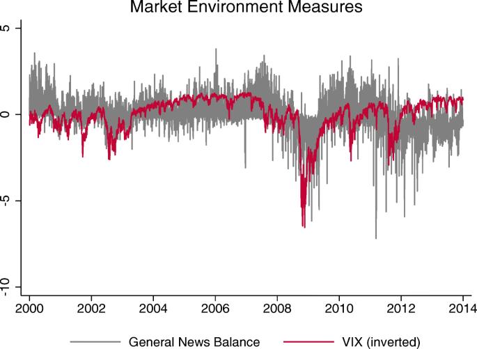Macroeconomic surprises, market environment, and safe-haven