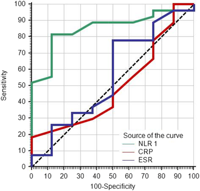 Neutrophil Lymphocyte Ratio And Response To Plasmapheresis In Guillain Barre Syndrome A Prospective Observational Study The Egyptian Journal Of Neurology Psychiatry And Neurosurgery Full Text