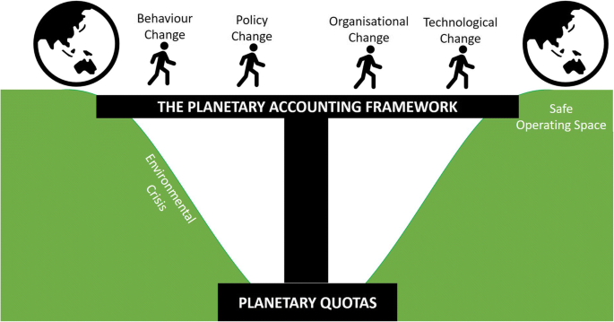 The Planetary Accounting Framework: a novel, quota-based approach to