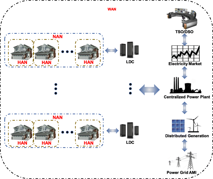 Big data analytics in smart grids: a review   Energy