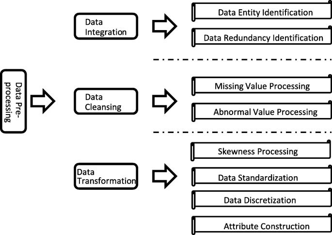 Big data analytics in smart grids: a review | Energy Informatics