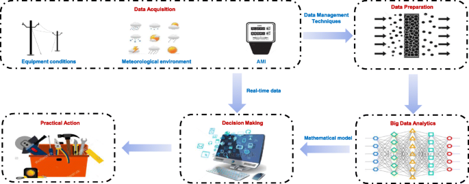 Big data analytics in smart grids: a review | Energy