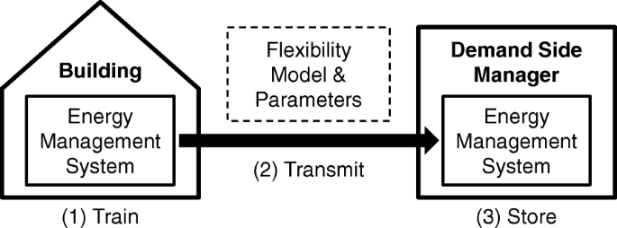 Modeling flexibility using artificial neural networks | Energy