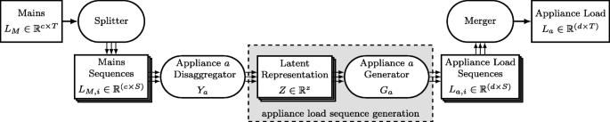 Enhancing neural non-intrusive load monitoring with generative