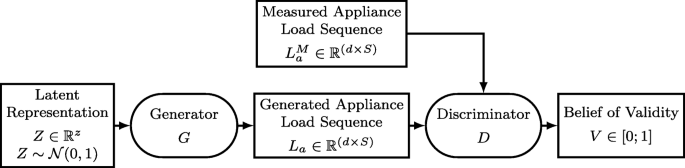 Enhancing neural non-intrusive load monitoring with
