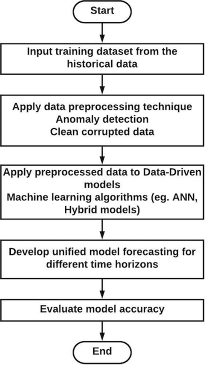 Energy forecasting based on predictive data mining techniques in