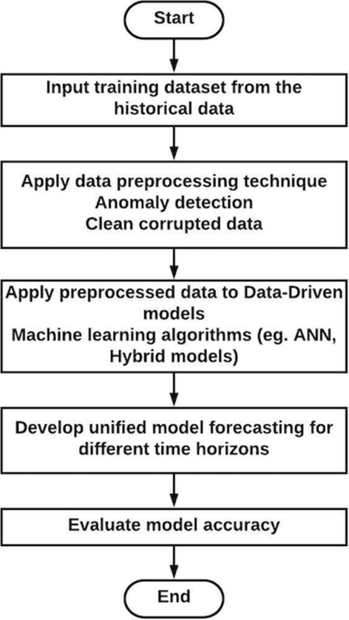 Energy forecasting based on predictive data mining