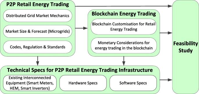 EnerPort: Irish Blockchain project for peer- to-peer energy trading