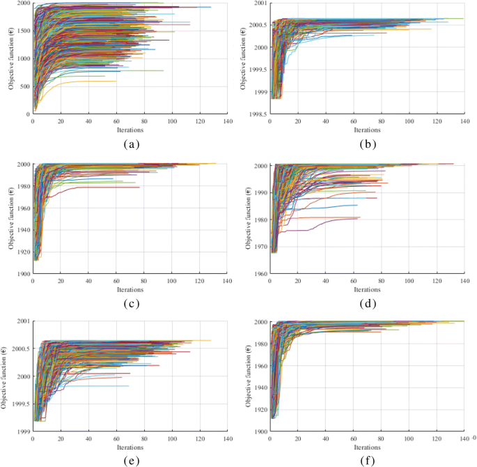 Hybrid approach based on particle swarm optimization for electricity