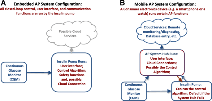 Automated closed-loop control of diabetes: the artificial pancreas