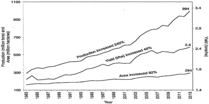 Production of vegetable oils in the world and in Egypt: an