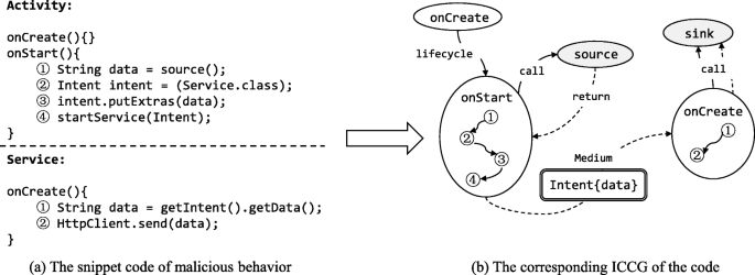 DroidEcho: an in-depth dissection of malicious behaviors in