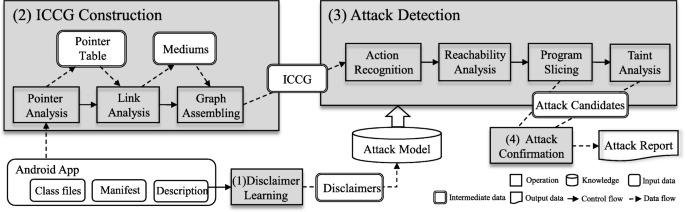 Android Malware Detection Source Code Github