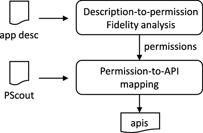 DroidEcho: an in-depth dissection of malicious behaviors in Android