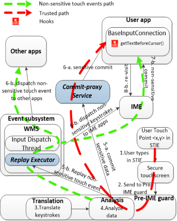 Using IM-Visor to stop untrusted IME apps from stealing