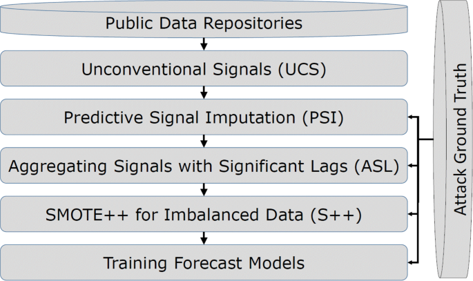 Forecasting cyberattacks with incomplete, imbalanced, and